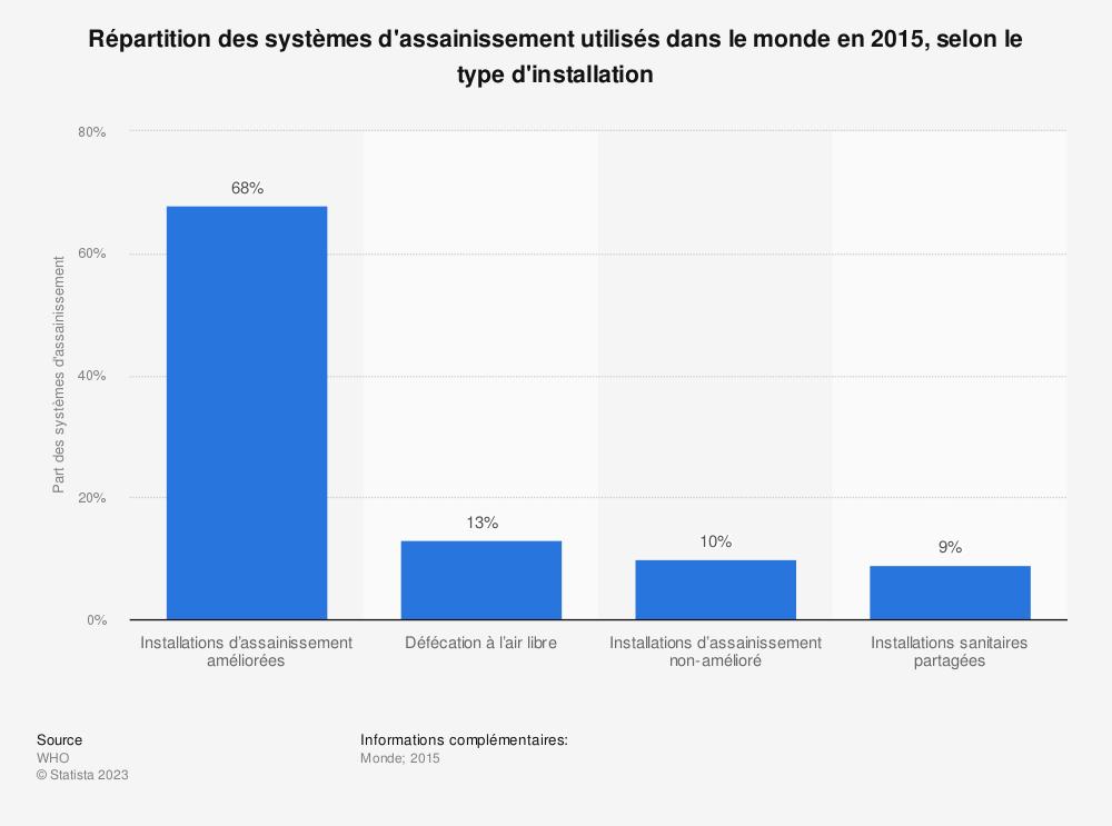 Statistique: Répartition des systèmes d'assainissement utilisés dans le monde en 2015, selon le type d'installation | Statista