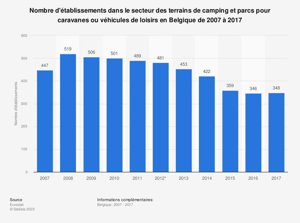 Statistique: Nombre d'établissements dans le secteur des terrains de camping et parcs pour caravanes ou véhicules de loisirs en Belgique de 2007 à 2017 | Statista