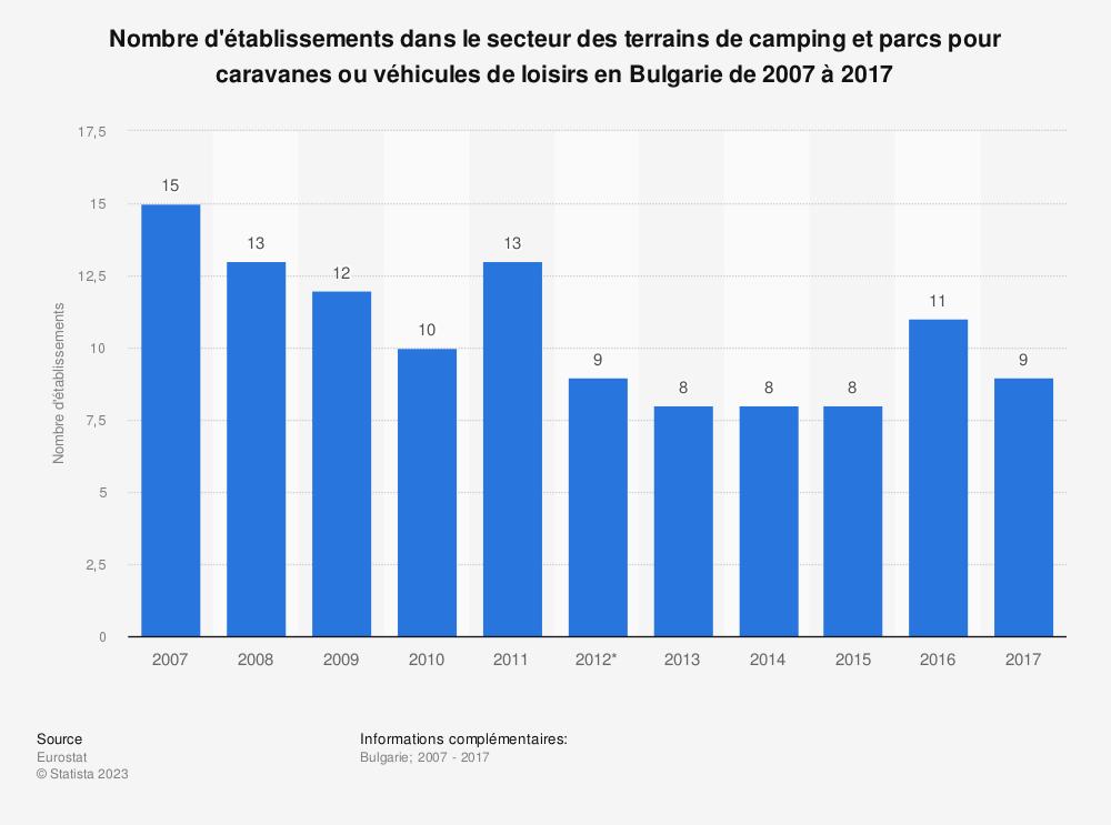 Statistique: Nombre d'établissements dans le secteur des terrains de camping et parcs pour caravanes ou véhicules de loisirs en Bulgarie de 2007 à 2017 | Statista