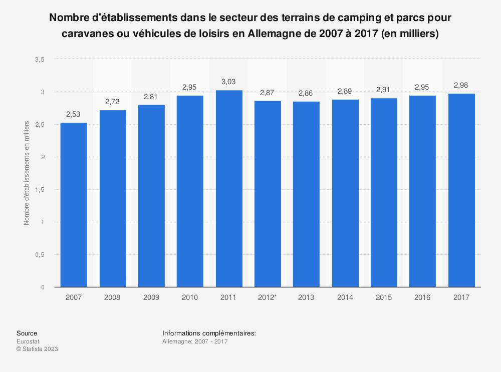 Statistique: Nombre d'établissements dans le secteur des terrains de camping et parcs pour caravanes ou véhicules de loisirs en Allemagne de 2007 à 2017 (en milliers) | Statista