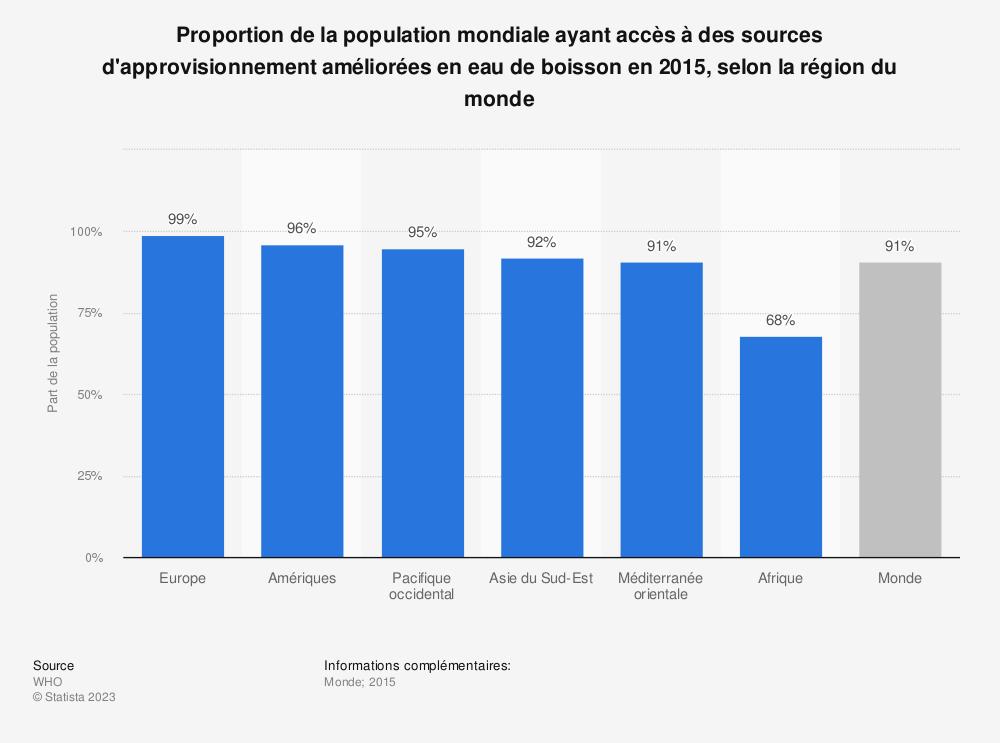Statistique: Proportion de la population mondiale ayant accès à des sources d'approvisionnement améliorées en eau de boisson en 2015, selon la région du monde | Statista