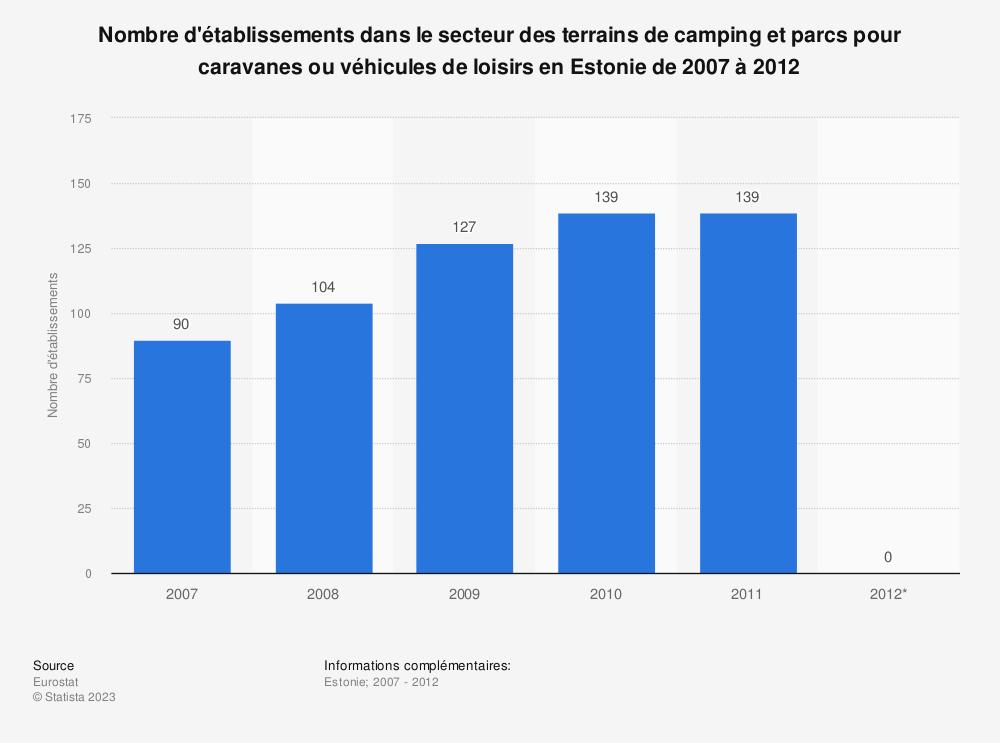 Statistique: Nombre d'établissements dans le secteur des terrains de camping et parcs pour caravanes ou véhicules de loisirs en Estonie de 2007 à 2012 | Statista