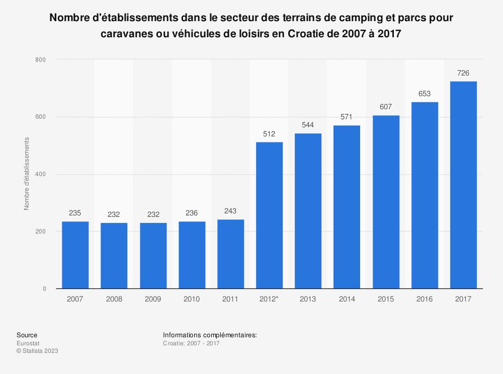 Statistique: Nombre d'établissements dans le secteur des terrains de camping et parcs pour caravanes ou véhicules de loisirs en Croatie de 2007 à 2017 | Statista