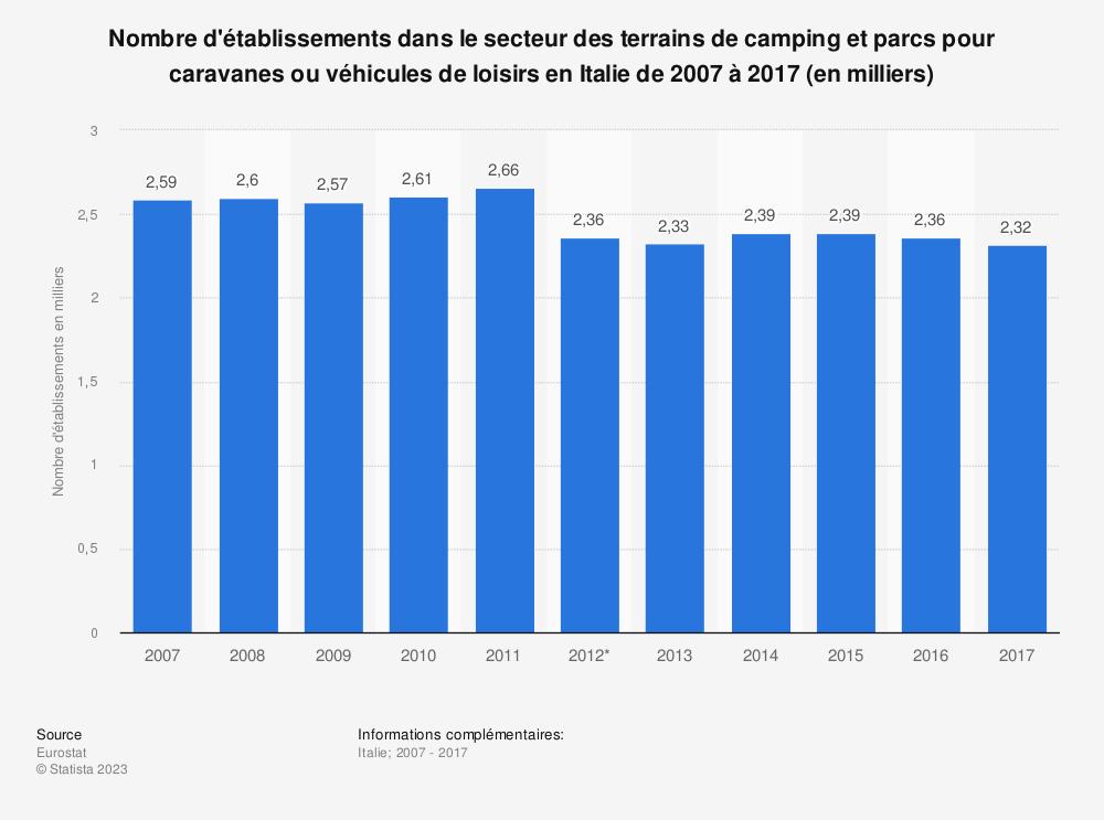 Statistique: Nombre d'établissements dans le secteur des terrains de camping et parcs pour caravanes ou véhicules de loisirs en Italie de 2007 à 2017 (en milliers) | Statista