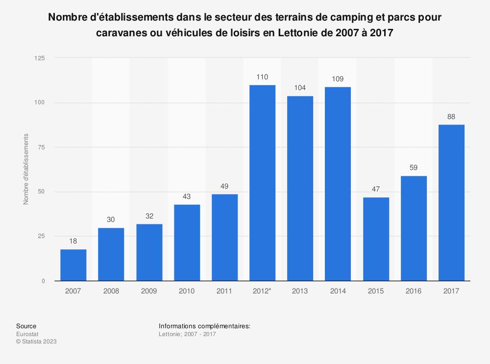 Statistique: Nombre d'établissements dans le secteur des terrains de camping et parcs pour caravanes ou véhicules de loisirs en Lettonie de 2007 à 2017 | Statista