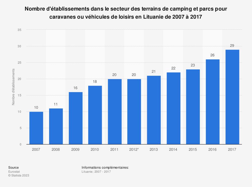 Statistique: Nombre d'établissements dans le secteur des terrains de camping et parcs pour caravanes ou véhicules de loisirs en Lituanie de 2007 à 2017 | Statista