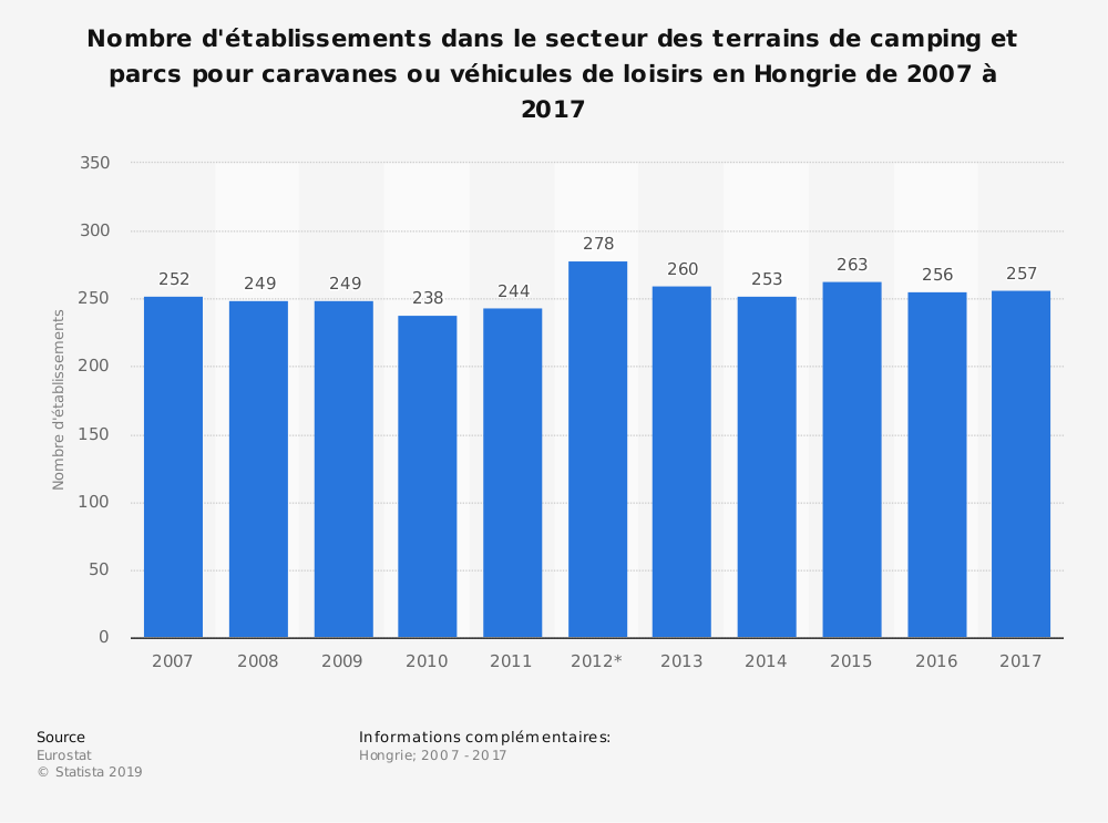 Statistique: Nombre d'établissements dans le secteur des terrains de camping et parcs pour caravanes ou véhicules de loisirs en Hongrie de 2007 à 2017 | Statista