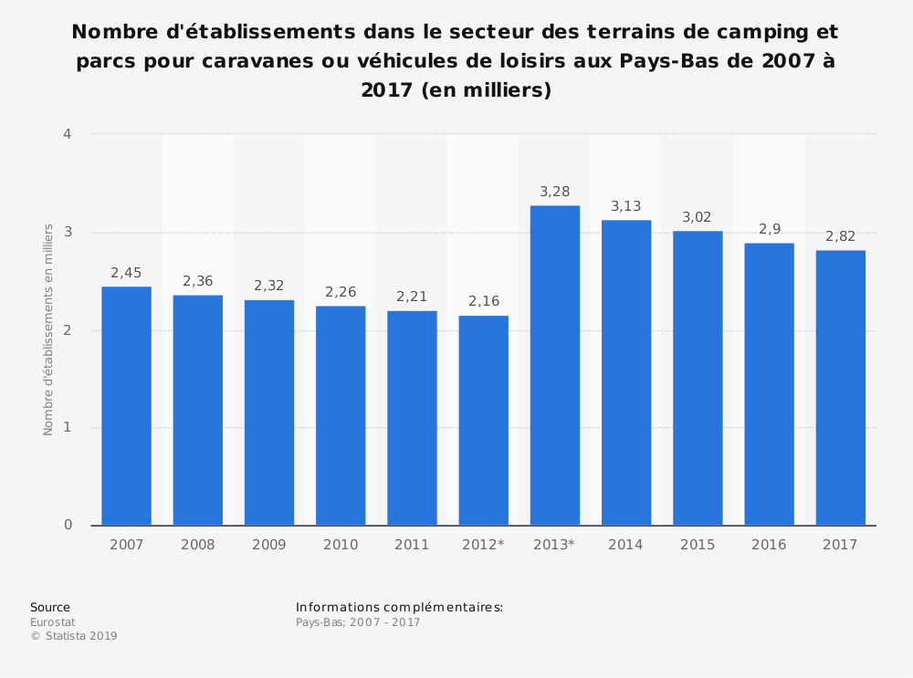 Statistique: Nombre d'établissements dans le secteur des terrains de camping et parcs pour caravanes ou véhicules de loisirs aux Pays-Bas de 2007 à 2017 (en milliers) | Statista