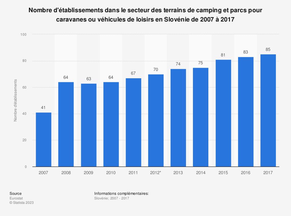 Statistique: Nombre d'établissements dans le secteur des terrains de camping et parcs pour caravanes ou véhicules de loisirs en Slovénie de 2007 à 2017 | Statista