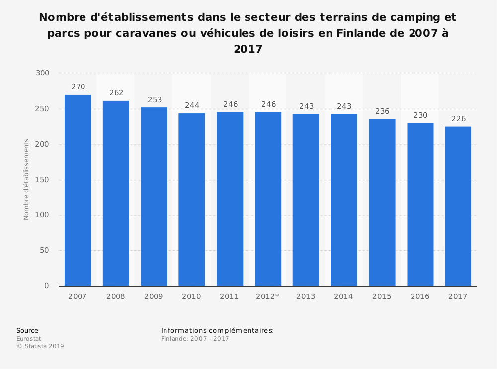 Statistique: Nombre d'établissements dans le secteur des terrains de camping et parcs pour caravanes ou véhicules de loisirs en Finlande de 2007 à 2017 | Statista