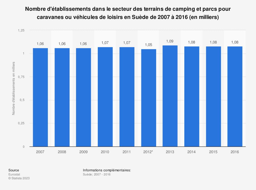 Statistique: Nombre d'établissements dans le secteur des terrains de camping et parcs pour caravanes ou véhicules de loisirs en Suède de 2007 à 2016 (en milliers) | Statista