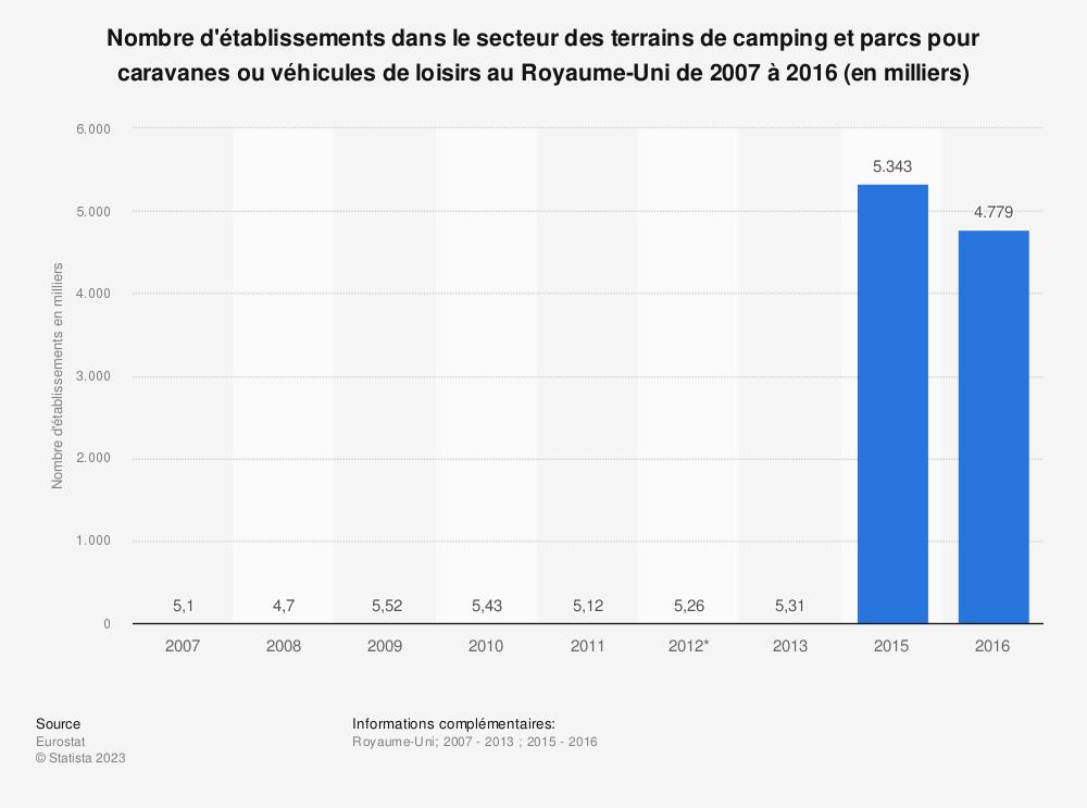 Statistique: Nombre d'établissements dans le secteur des terrains de camping et parcs pour caravanes ou véhicules de loisirs au Royaume-Uni de 2007 à 2016 (en milliers) | Statista