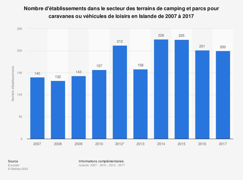Statistique: Nombre d'établissements dans le secteur des terrains de camping et parcs pour caravanes ou véhicules de loisirs en Islande de 2007 à 2017 | Statista