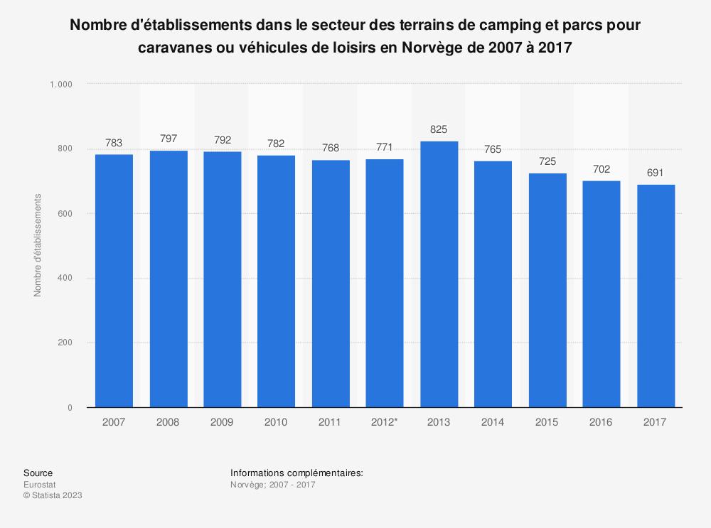 Statistique: Nombre d'établissements dans le secteur des terrains de camping et parcs pour caravanes ou véhicules de loisirs en Norvège de 2007 à 2017 | Statista