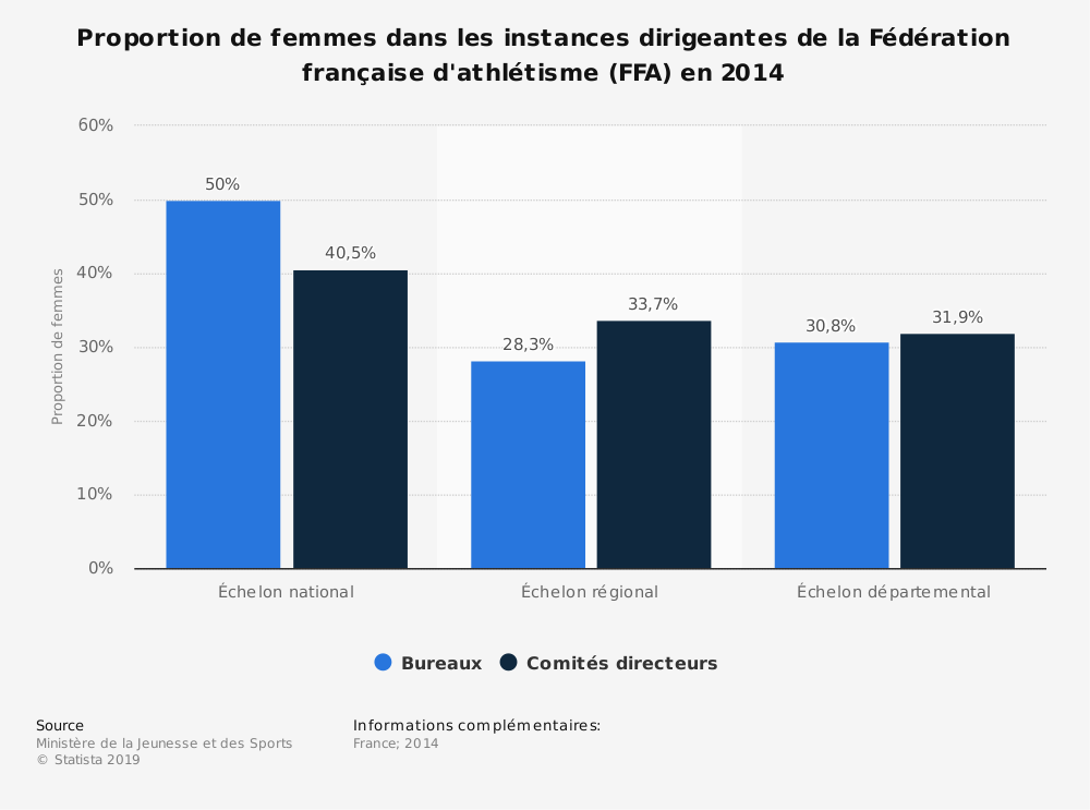 Statistique: Proportion de femmes dans les instances dirigeantes de la Fédération française d'athlétisme (FFA) en 2014 | Statista