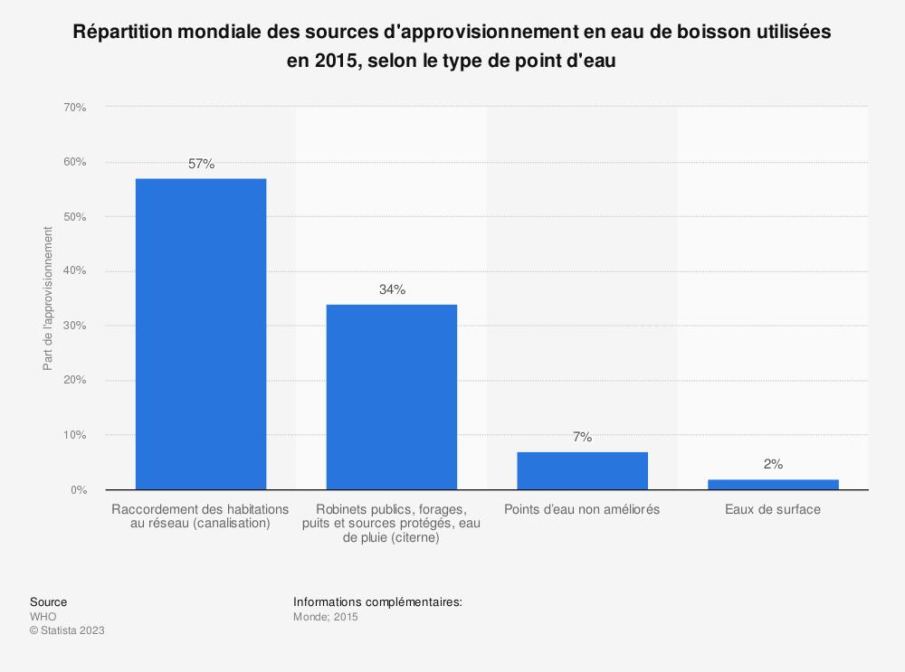 Statistique: Répartition mondiale des sources d'approvisionnement en eau de boisson utilisées en 2015, selon le type de point d'eau | Statista