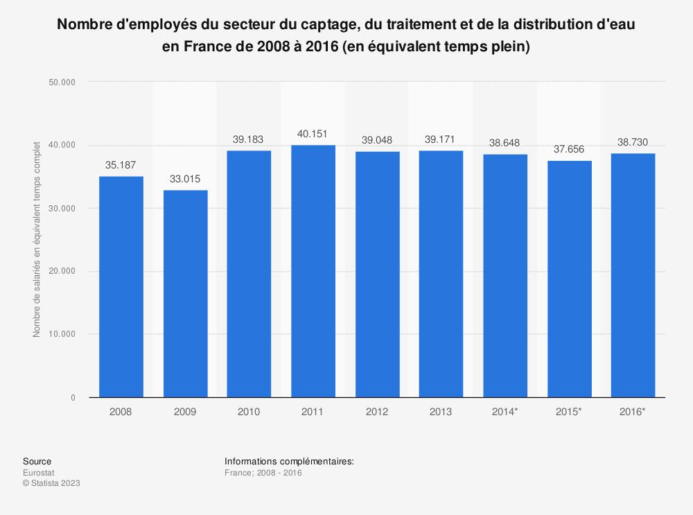 Statistique: Nombre d'employés du secteur du captage, du traitement et de la distribution d'eau en France de 2008 à 2016 (en équivalent temps plein) | Statista