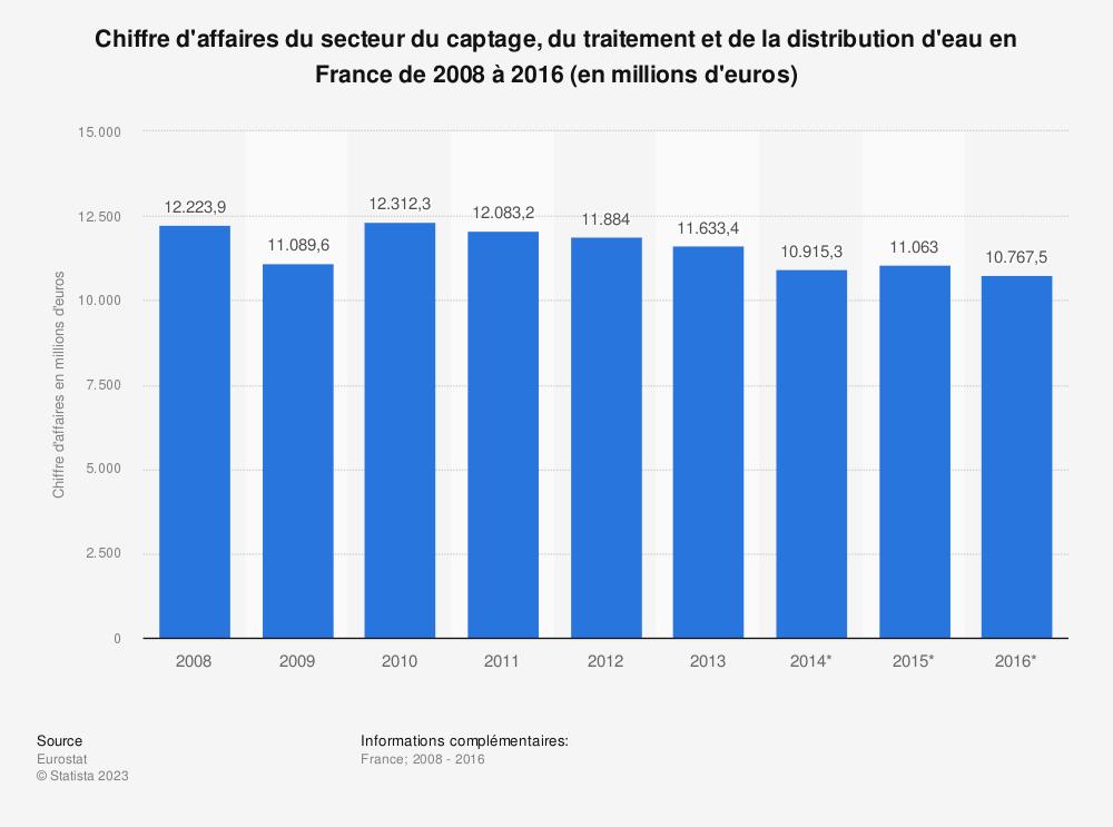 Statistique: Chiffre d'affaires du secteur du captage, du traitement et de la distribution d'eau en France de 2008 à 2016 (en millions d'euros) | Statista