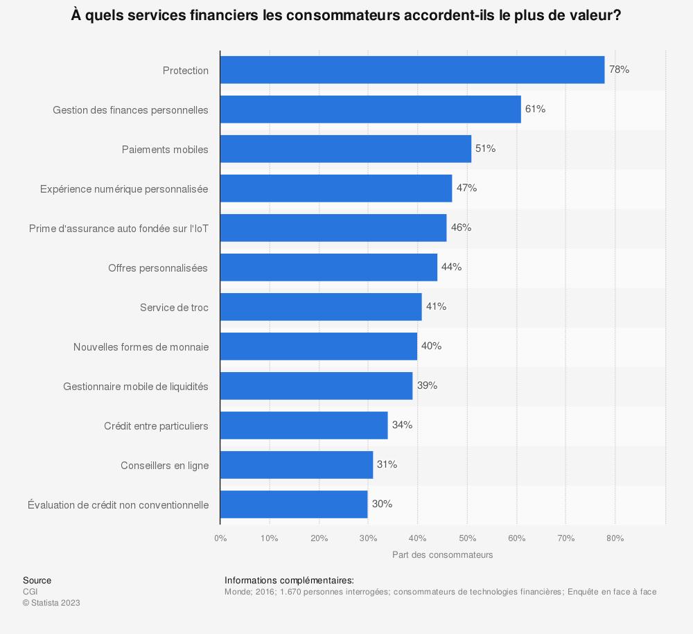 Statistique: À quels services financiers les consommateurs accordent-ils le plus de valeur? | Statista