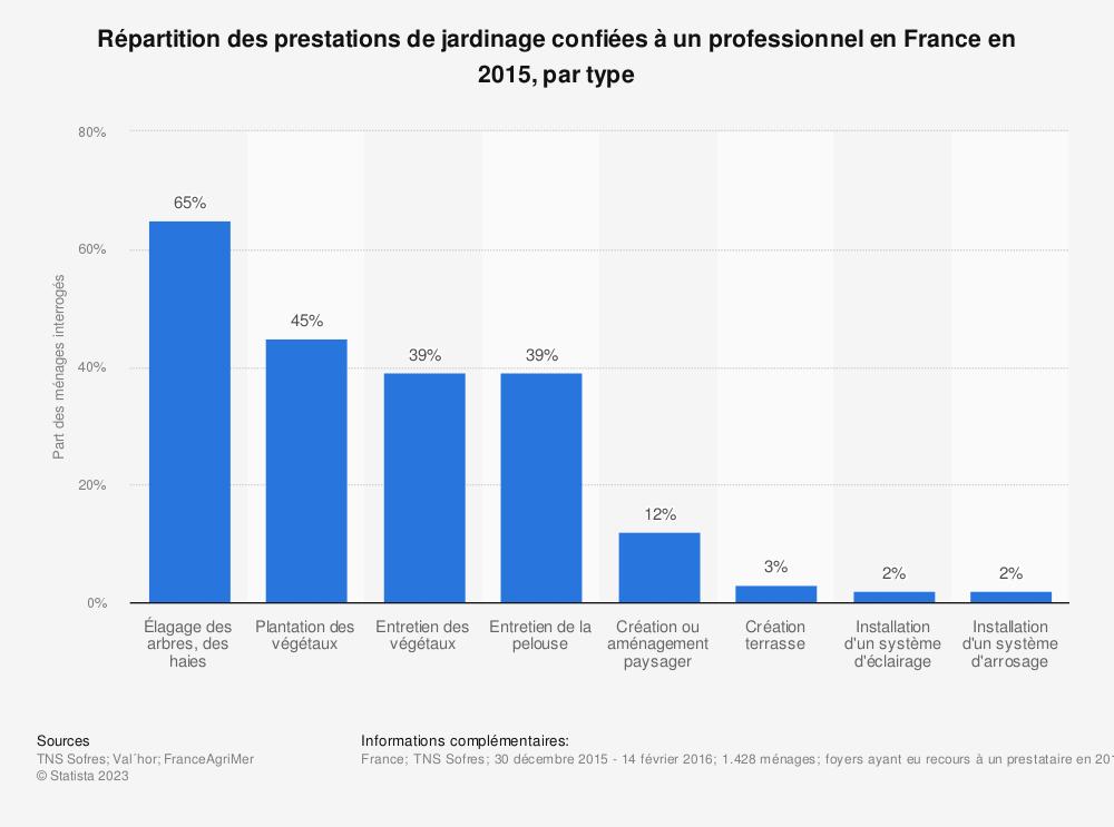 Statistique: Répartition des prestations de jardinage confiées à un professionnel en France en 2015, par type  | Statista