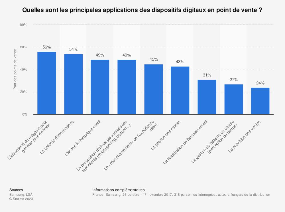 Statistique: Quelles sont les principales applications des dispositifs digitaux en point de vente ? | Statista