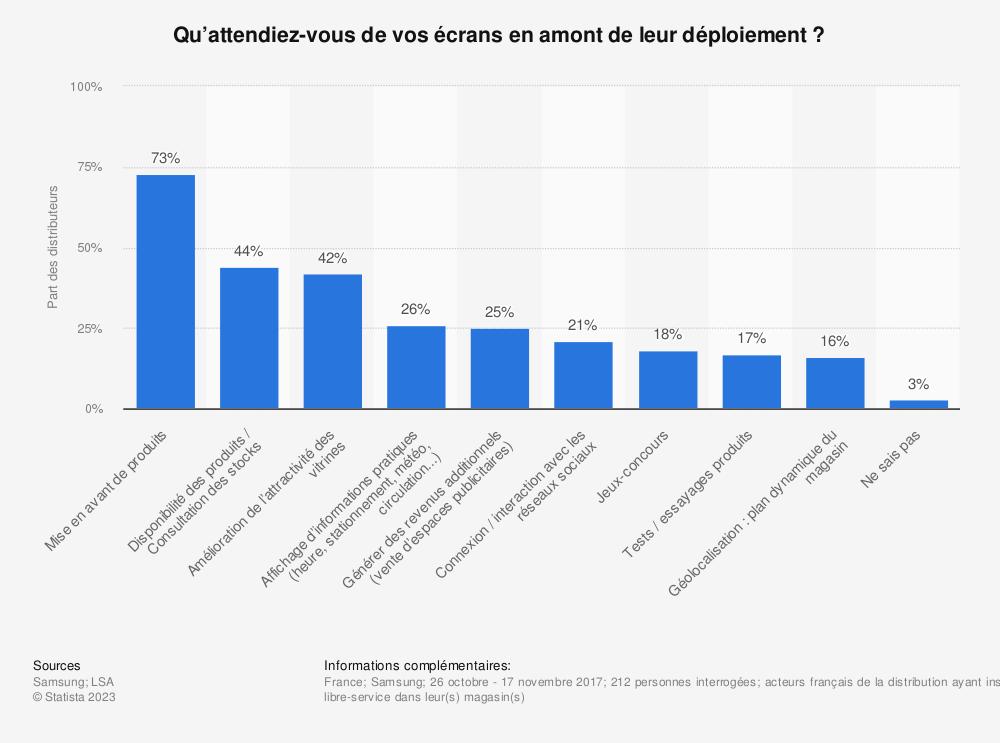 Statistique: Qu'attendiez-vous de vos écrans en amont de leur déploiement ?  | Statista