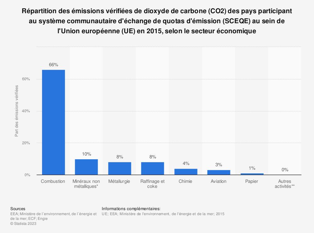 Statistique: Répartition des émissions vérifiées de dioxyde de carbone (CO2) des pays participant au système communautaire d'échange de quotas d'émission (SCEQE) au sein de l'Union européenne (UE) en 2015, selon le secteur économique | Statista