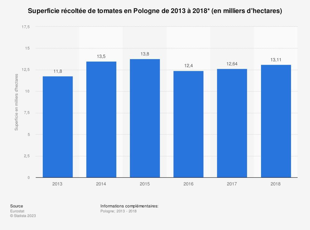 Statistique: Superficie récoltée de tomates en Pologne de 2013 à 2018* (en milliers d'hectares) | Statista