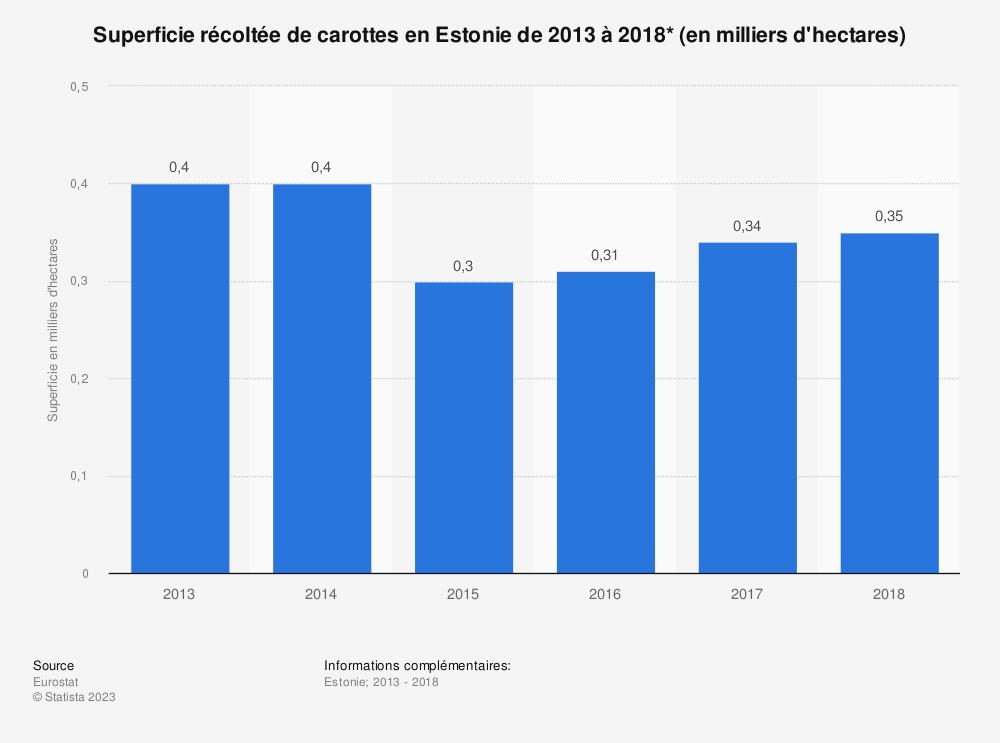 Statistique: Superficie récoltée de carottes en Estonie de 2013 à 2018* (en milliers d'hectares) | Statista