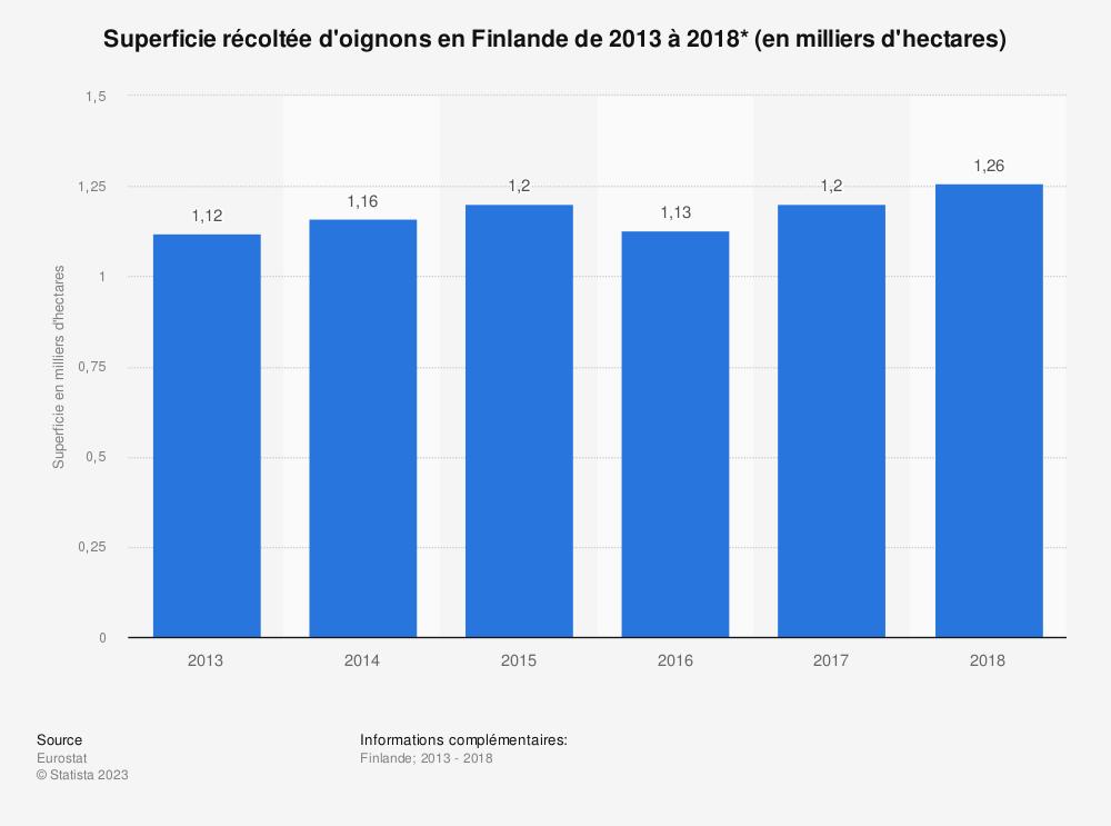 Statistique: Superficie récoltée d'oignons en Finlande de 2013 à 2018* (en milliers d'hectares) | Statista