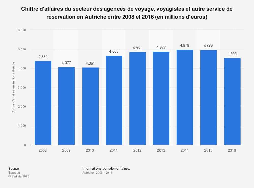 Statistique: Chiffre d'affaires du secteur des agences de voyage, voyagistes et autre service de réservation en Autriche entre 2008 et 2016 (en millions d'euros) | Statista