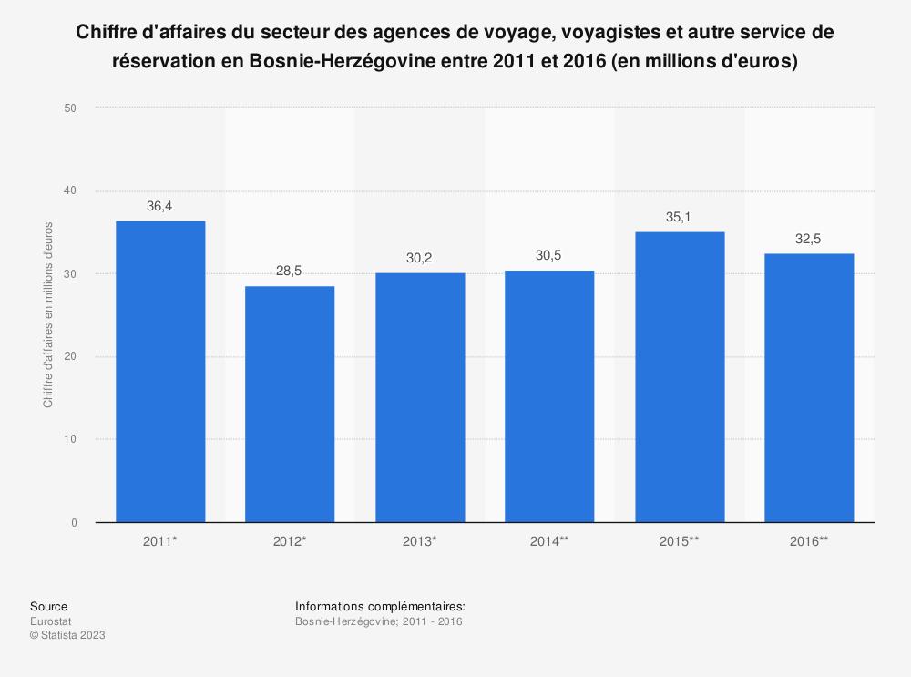 Statistique: Chiffre d'affaires du secteur des agences de voyage, voyagistes et autre service de réservation en Bosnie-Herzégovine entre 2011 et 2016 (en millions d'euros) | Statista