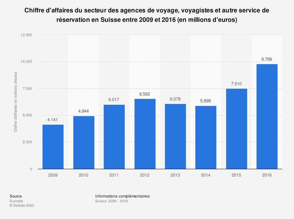 Statistique: Chiffre d'affaires du secteur des agences de voyage, voyagistes et autre service de réservation en Suisse entre 2009 et 2016 (en millions d'euros) | Statista