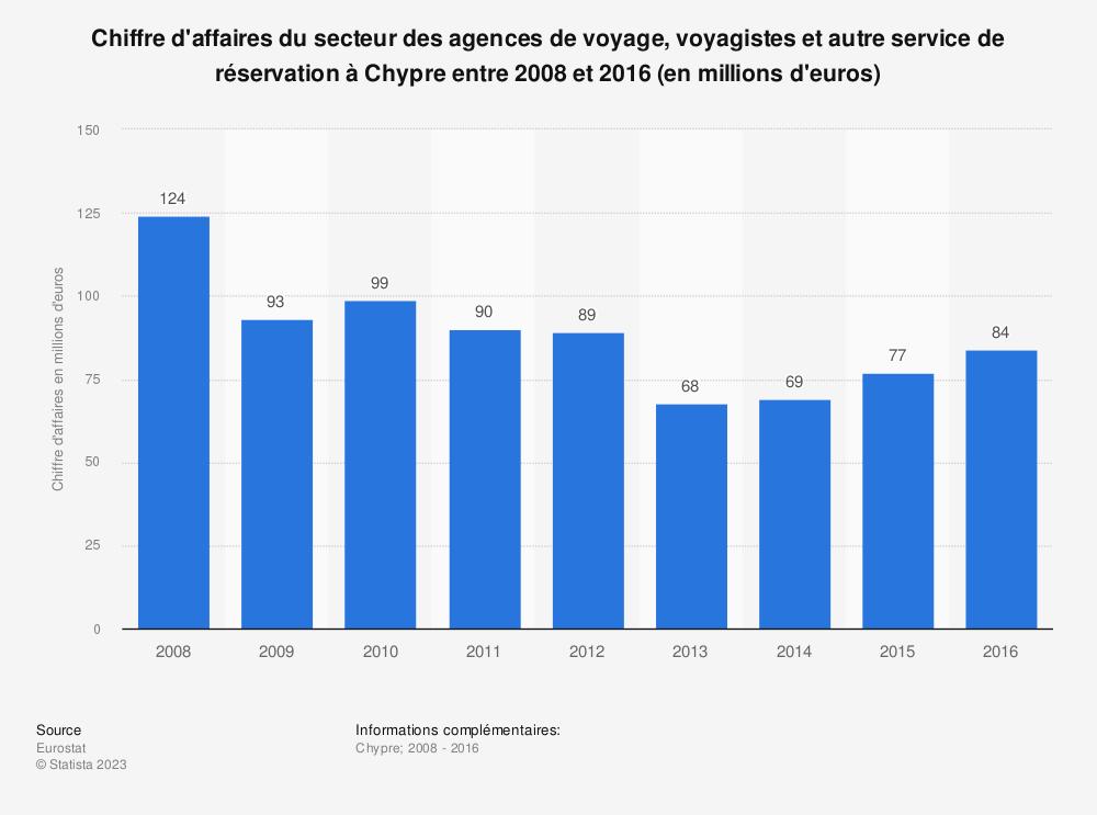 Statistique: Chiffre d'affaires du secteur des agences de voyage, voyagistes et autre service de réservation à Chypre entre 2008 et 2016 (en millions d'euros) | Statista