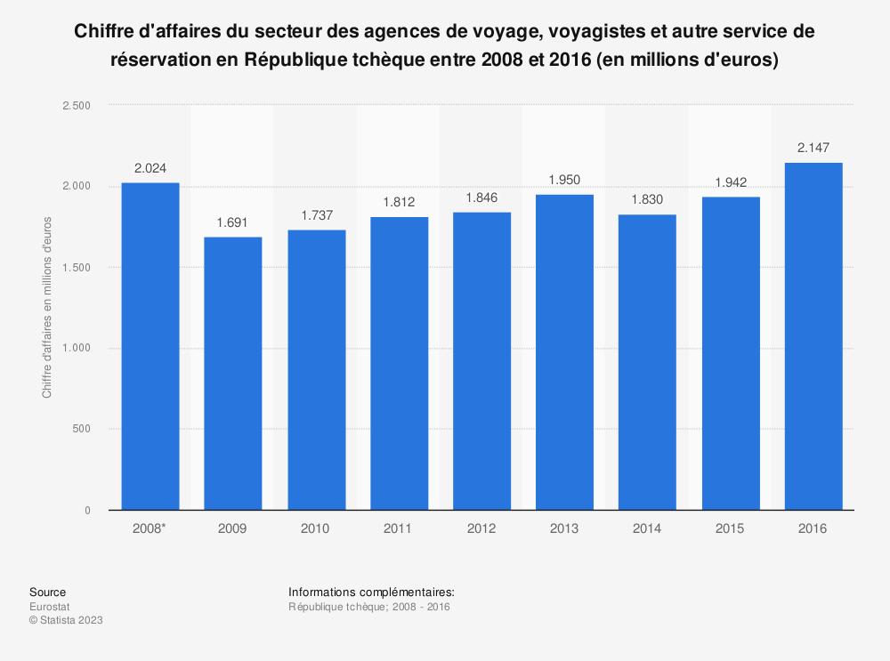 Statistique: Chiffre d'affaires du secteur des agences de voyage, voyagistes et autre service de réservation en République tchèque entre 2008 et 2016 (en millions d'euros) | Statista
