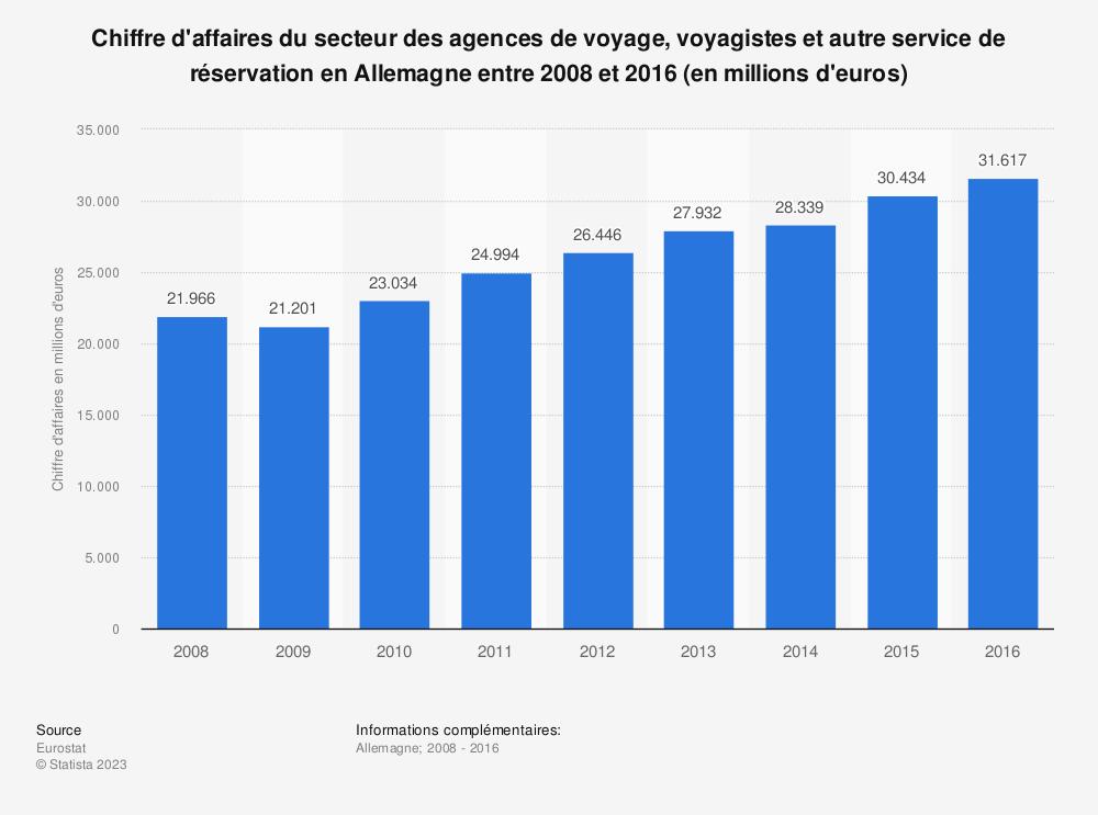 Statistique: Chiffre d'affaires du secteur des agences de voyage, voyagistes et autre service de réservation en Allemagne entre 2008 et 2016 (en millions d'euros) | Statista
