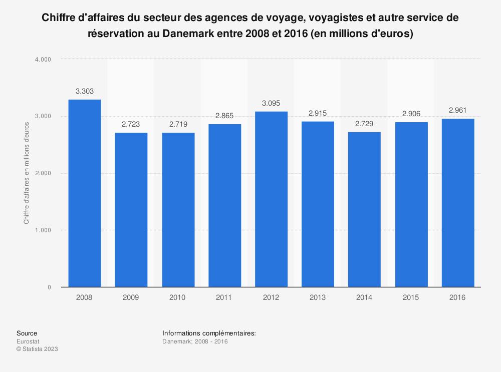 Statistique: Chiffre d'affaires du secteur des agences de voyage, voyagistes et autre service de réservation au Danemark entre 2008 et 2016 (en millions d'euros) | Statista