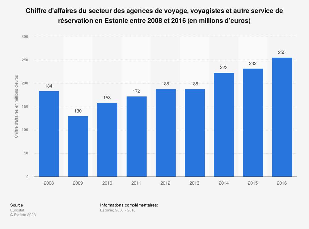 Statistique: Chiffre d'affaires du secteur des agences de voyage, voyagistes et autre service de réservation en Estonie entre 2008 et 2016 (en millions d'euros) | Statista