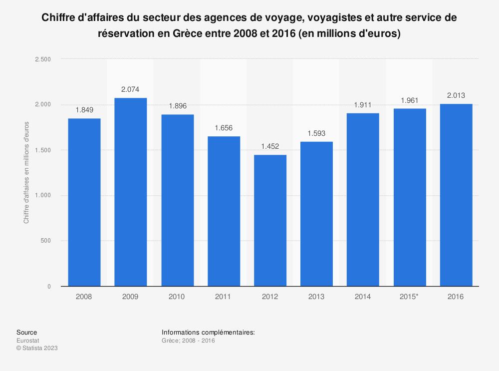 Statistique: Chiffre d'affaires du secteur des agences de voyage, voyagistes et autre service de réservation en Grèce entre 2008 et 2016 (en millions d'euros) | Statista
