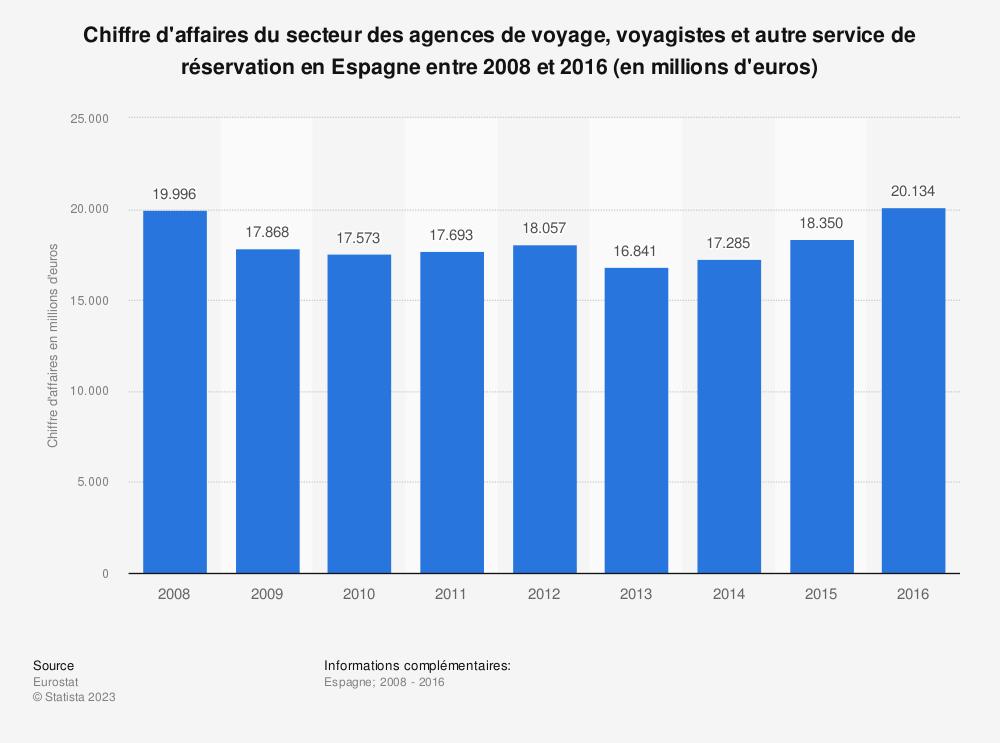 Statistique: Chiffre d'affaires du secteur des agences de voyage, voyagistes et autre service de réservation en Espagne entre 2008 et 2016 (en millions d'euros) | Statista