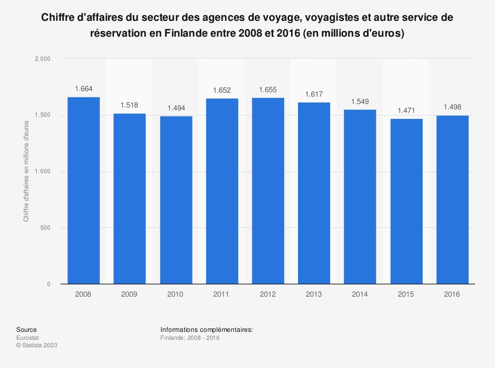 Statistique: Chiffre d'affaires du secteur des agences de voyage, voyagistes et autre service de réservation en Finlande entre 2008 et 2016 (en millions d'euros) | Statista