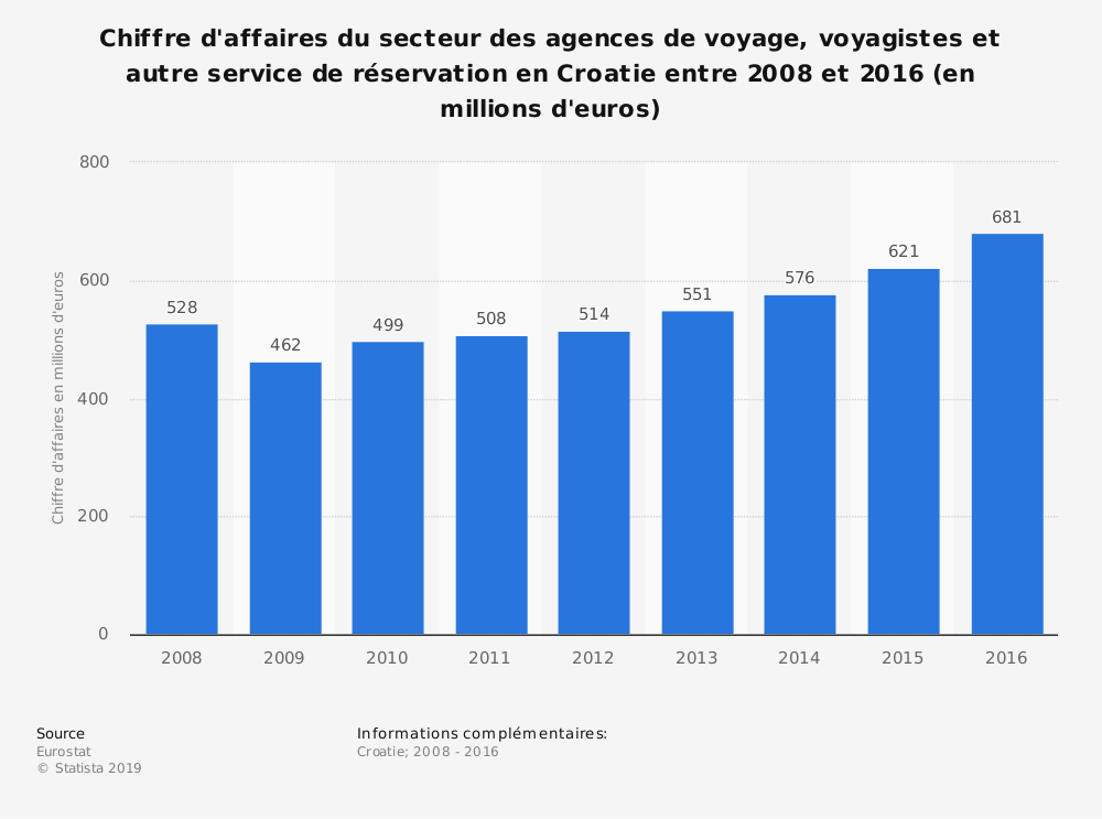 Statistique: Chiffre d'affaires du secteur des agences de voyage, voyagistes et autre service de réservation en Croatie entre 2008 et 2016 (en millions d'euros) | Statista