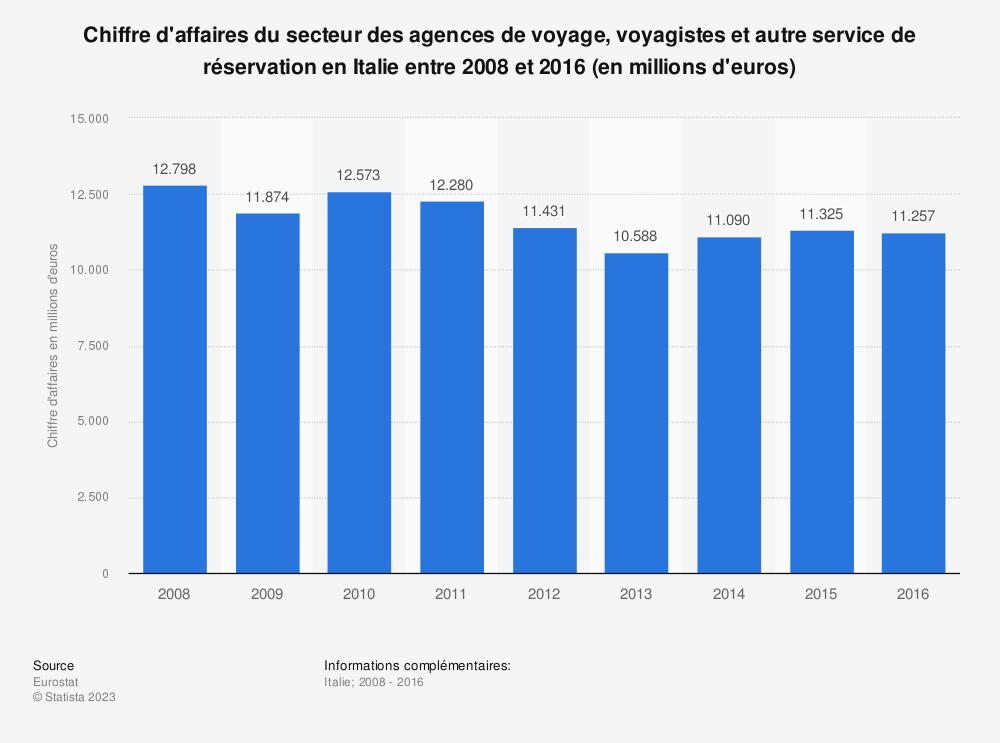 Statistique: Chiffre d'affaires du secteur des agences de voyage, voyagistes et autre service de réservation en Italie entre 2008 et 2016 (en millions d'euros) | Statista