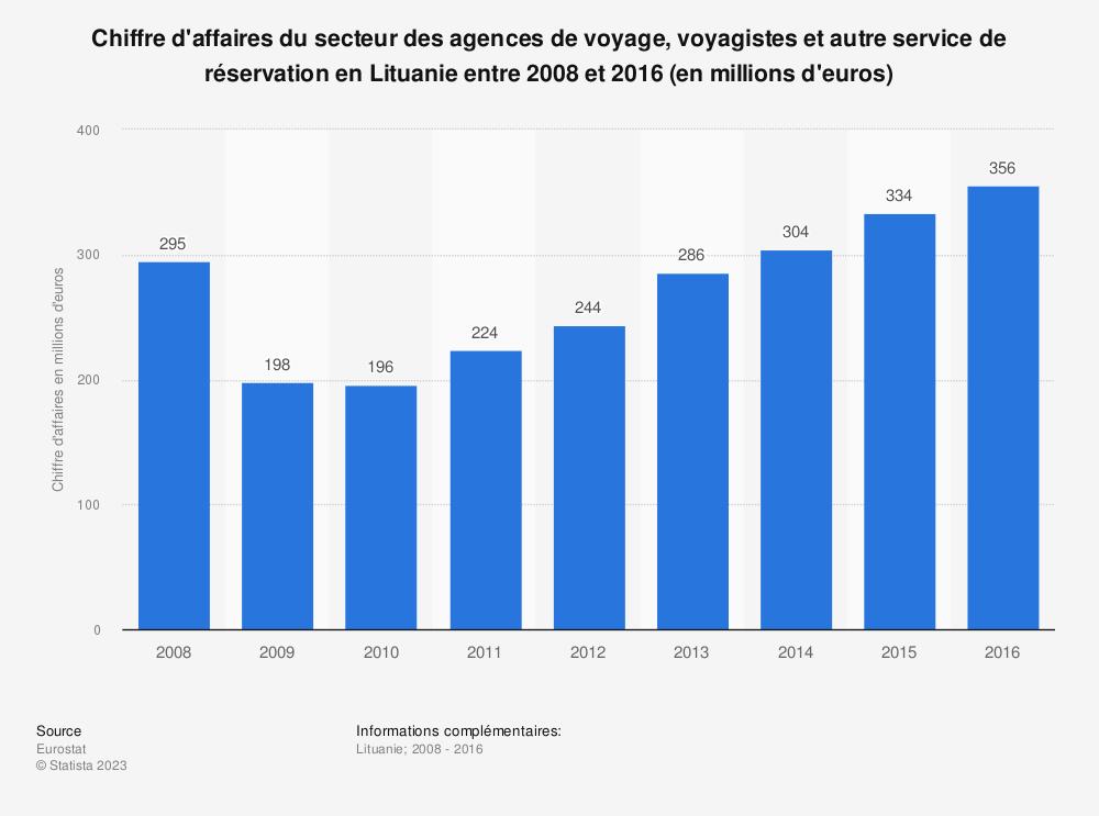 Statistique: Chiffre d'affaires du secteur des agences de voyage, voyagistes et autre service de réservation en Lituanie entre 2008 et 2016 (en millions d'euros) | Statista