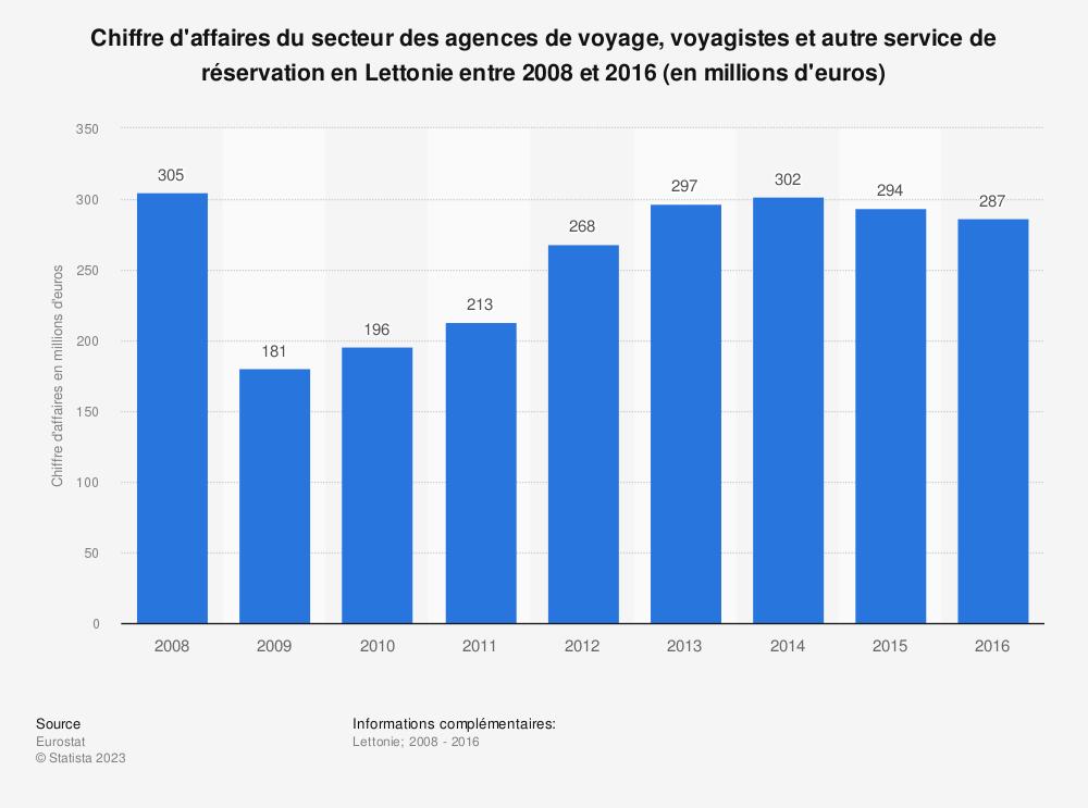 Statistique: Chiffre d'affaires du secteur des agences de voyage, voyagistes et autre service de réservation en Lettonie entre 2008 et 2016 (en millions d'euros) | Statista