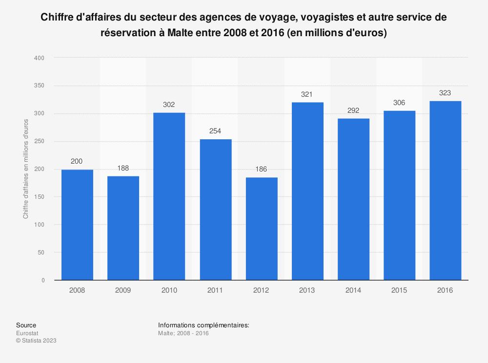 Statistique: Chiffre d'affaires du secteur des agences de voyage, voyagistes et autre service de réservation à Malte entre 2008 et 2016 (en millions d'euros) | Statista
