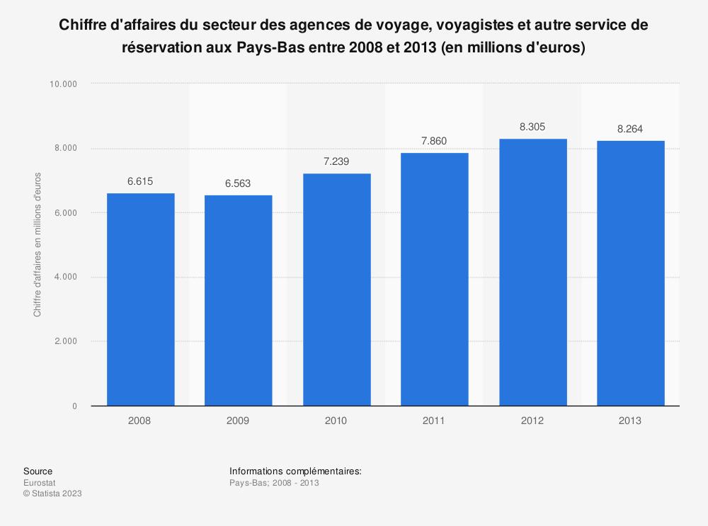 Statistique: Chiffre d'affaires du secteur des agences de voyage, voyagistes et autre service de réservation aux Pays-Bas entre 2008 et 2013 (en millions d'euros) | Statista