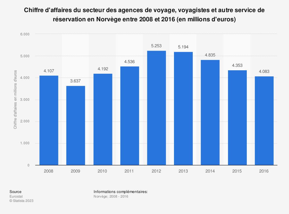 Statistique: Chiffre d'affaires du secteur des agences de voyage, voyagistes et autre service de réservation en Norvège entre 2008 et 2016 (en millions d'euros) | Statista