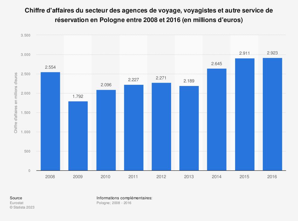 Statistique: Chiffre d'affaires du secteur des agences de voyage, voyagistes et autre service de réservation en Pologne entre 2008 et 2016 (en millions d'euros) | Statista