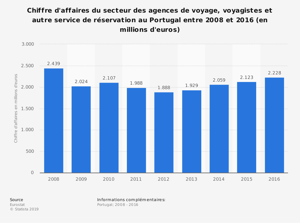 Statistique: Chiffre d'affaires du secteur des agences de voyage, voyagistes et autre service de réservation au Portugal entre 2008 et 2016 (en millions d'euros) | Statista